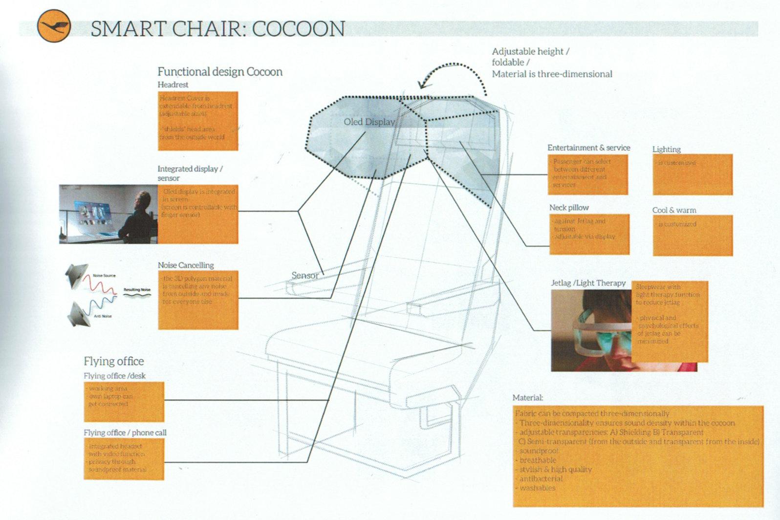 Smart Chair im Detail