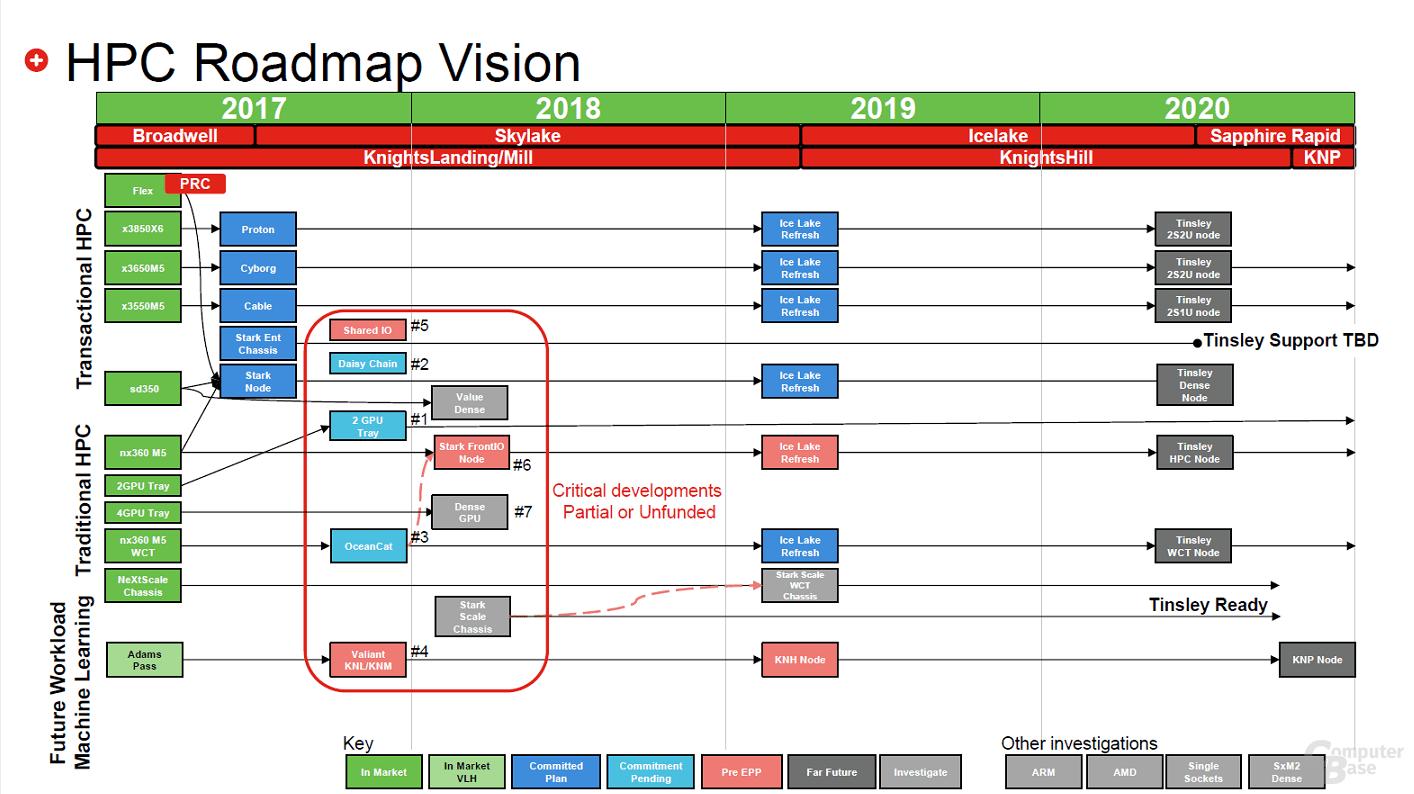 Sapphire Rapid und Tinsley für alle Bereiche laut einer älteren HPC-Roadmap