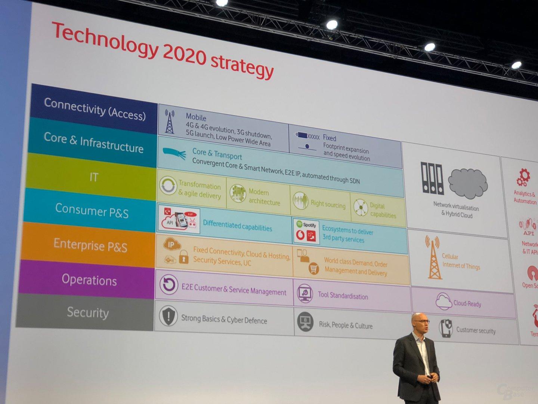 Vodafone will 3G ab den Jahren 2020 und 2021 abschalten