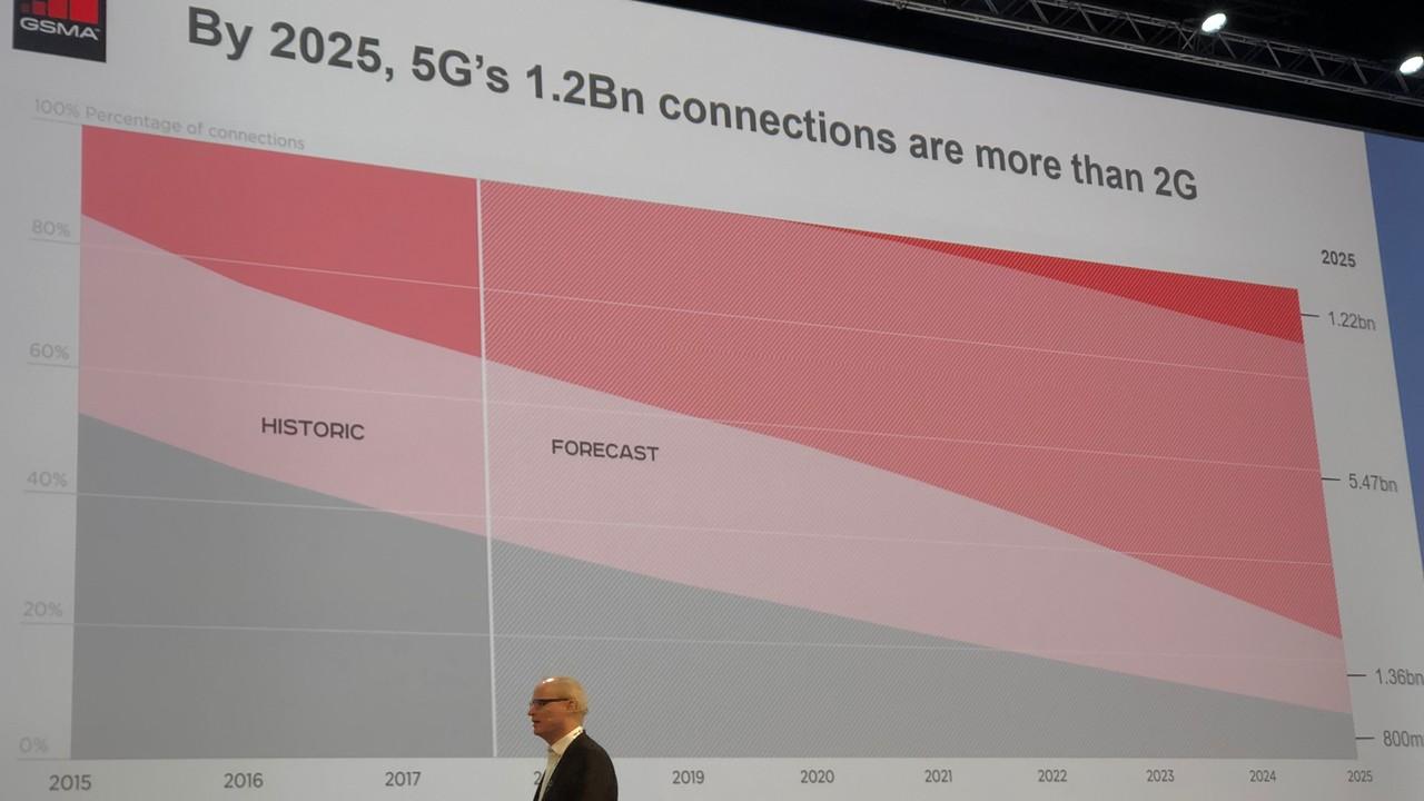 Netzabschaltung: 2025 spielen 3G und 2G kaum noch eine Rolle