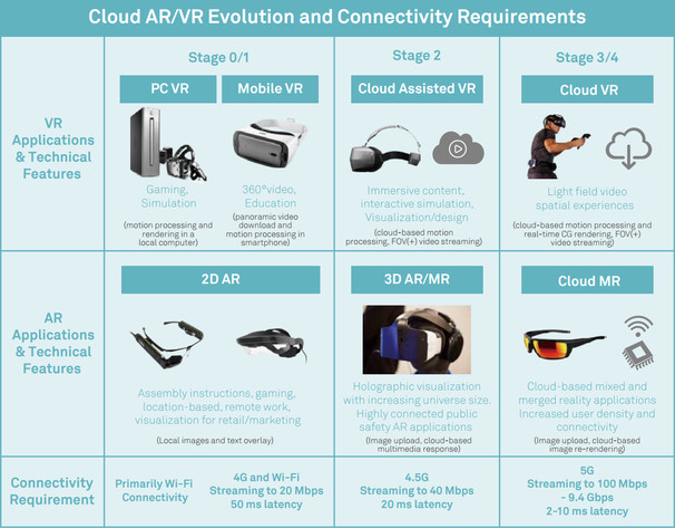 Cloud VR soll als dritte und vierte Stufe der aktuellen Entwicklung folgen