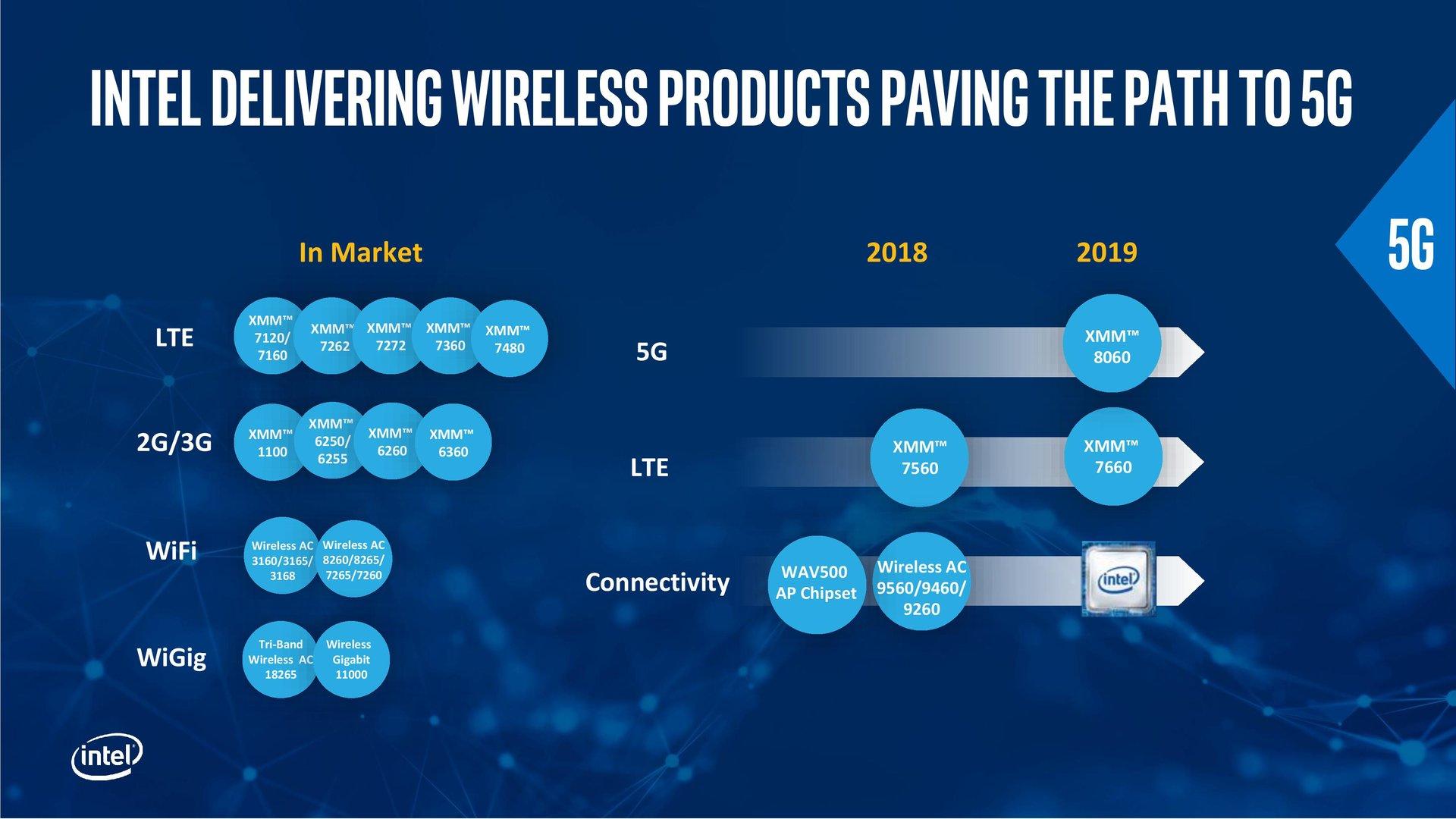 Intels aktuelles und zukünftiges Connectivity-Portfolio