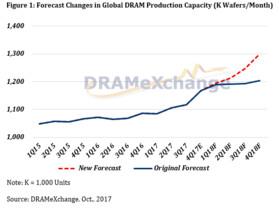 Prognose für Entwicklung der globalen DRAM-Produktion in Wafer pro Monat