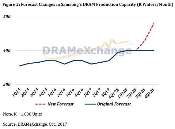 Prognose für Entwicklung von Samsungs DRAM-Produktion in Wafer pro Monat