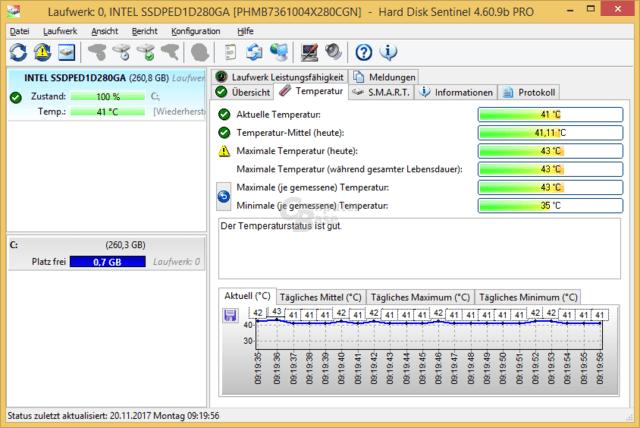 Maximale Temperatur während 30 Minuten 4K Random Write