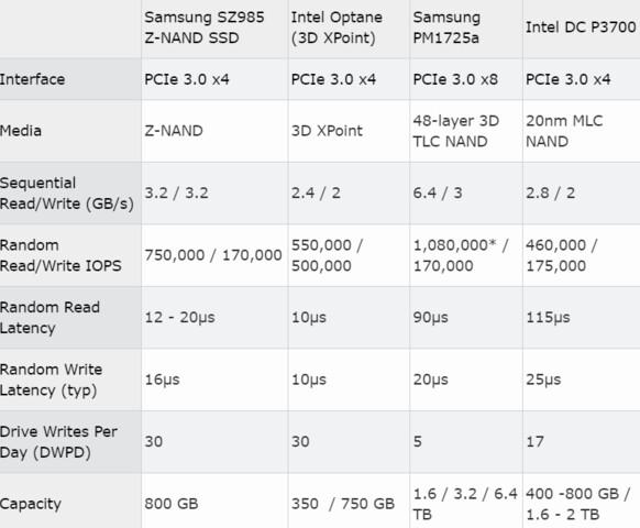 Spezifikationen der Samsung Z-SSD