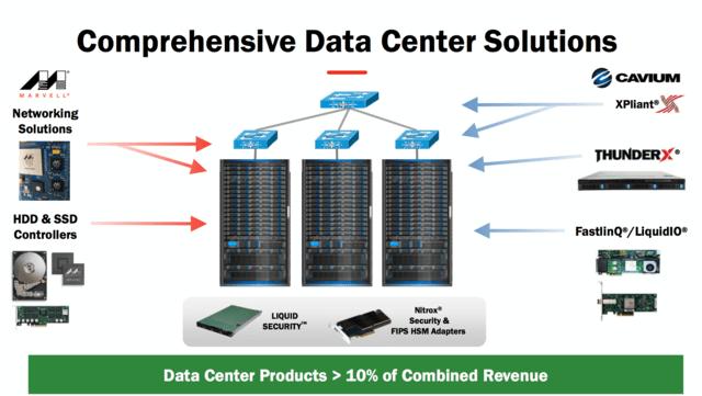 10 Prozent Umsatz des vereintem Unternehmen mit Datacenter