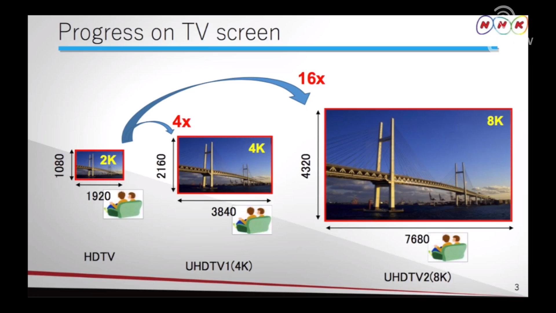 8K im Vergleich zu 4K und Full HD
