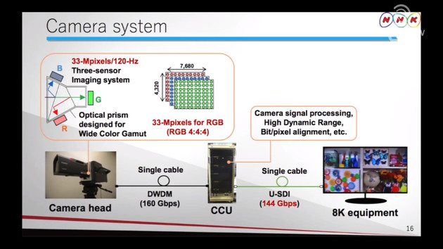 Aufbau des Kamerasystems bei NHK