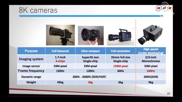 Derzeit von NHK entwickelte 8K-Kameras