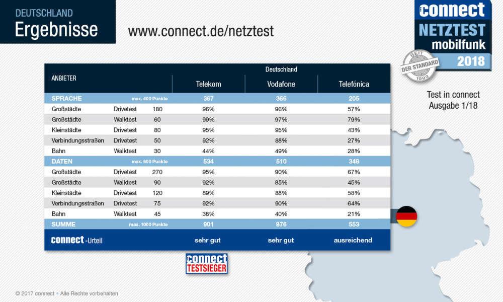 Ergebnisse Netztest Mobilfunk 2018