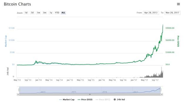 Bitcoin-Kurs knackt 10.000 US-Dollar