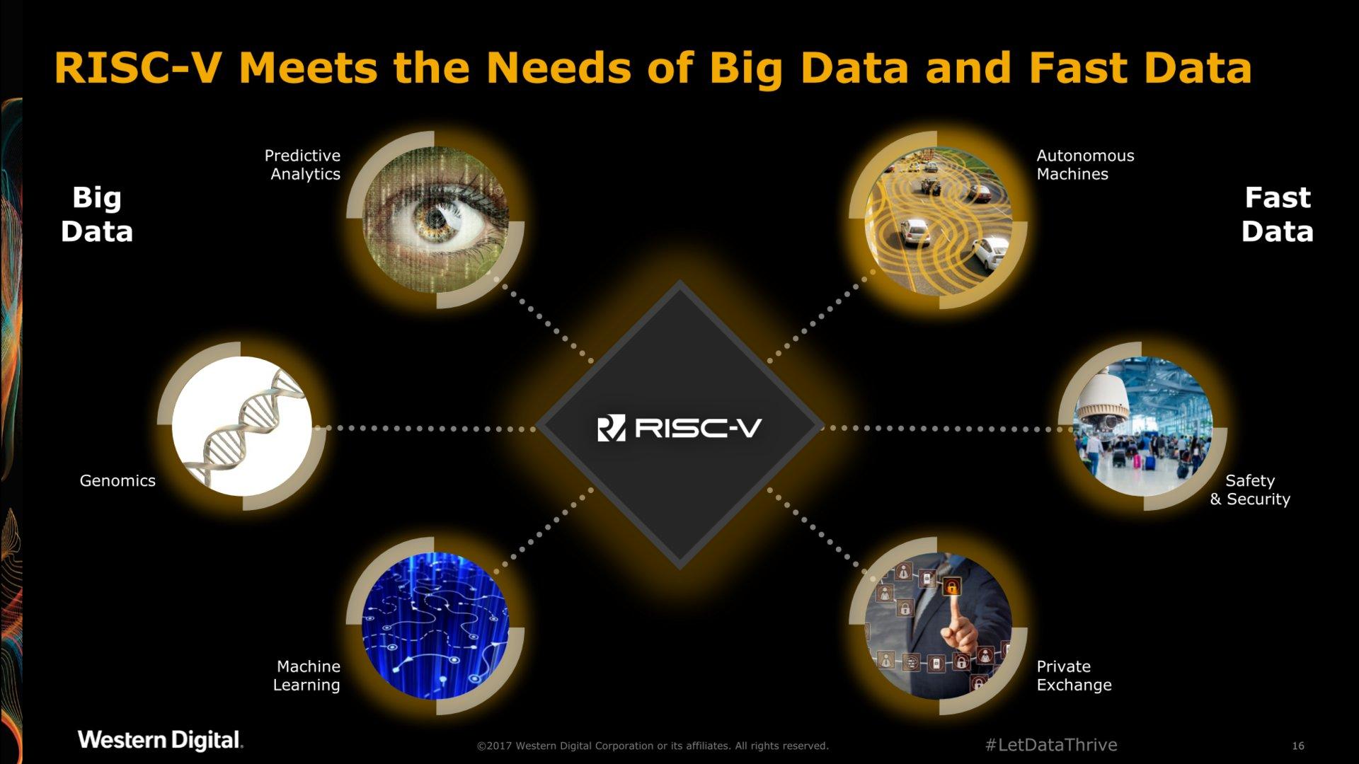Einsatzgebiete für RISC-V