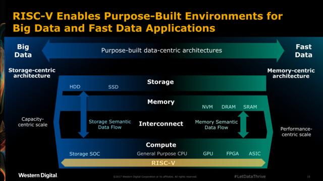 RISC-V soll alle Bereiche mit spezifischen Lösungen abdecken