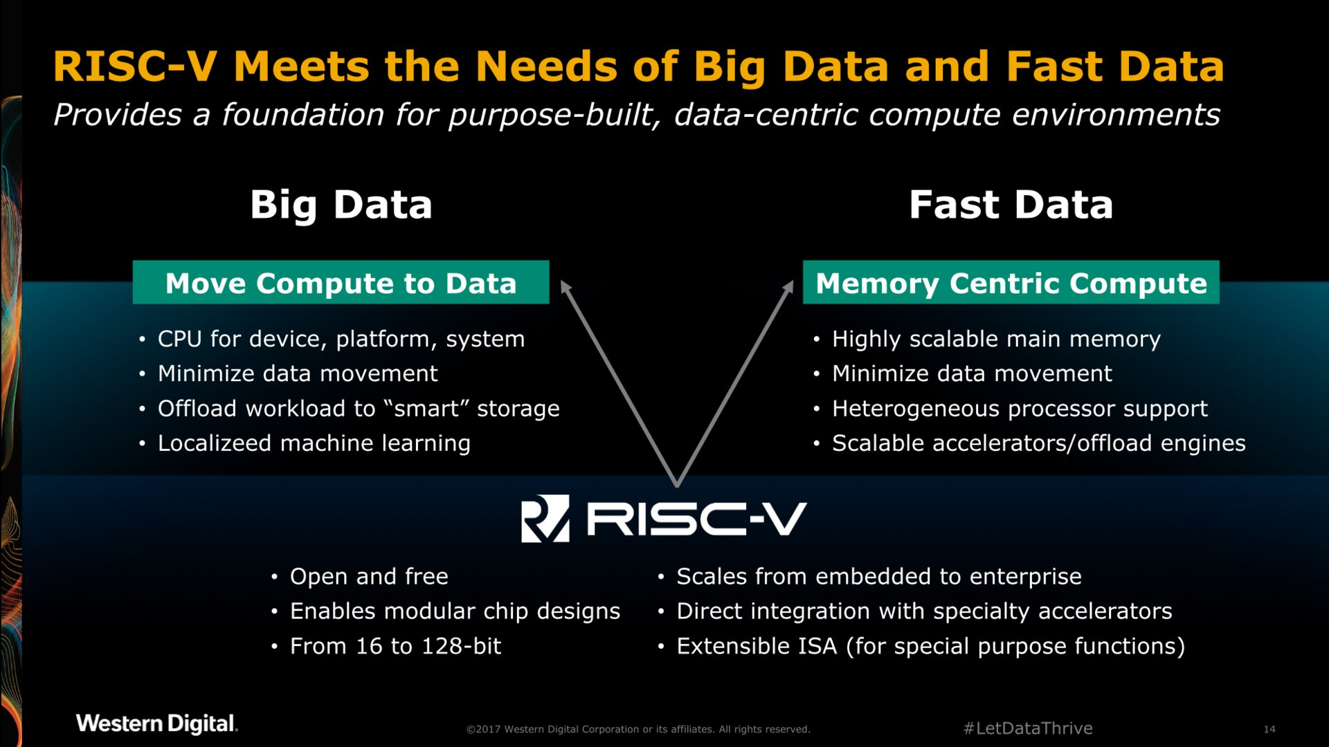 Vorteile von RISC-V laut Western Digital