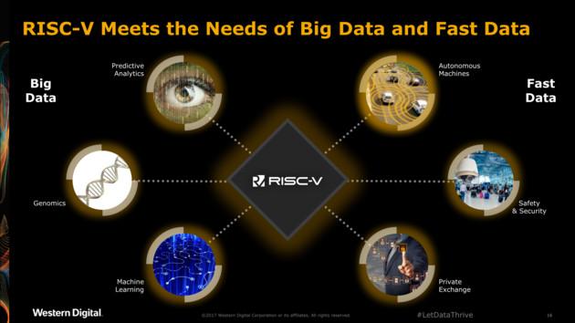 Open-Source-Architektur: Western Digital will auf RISC-V umsteigen