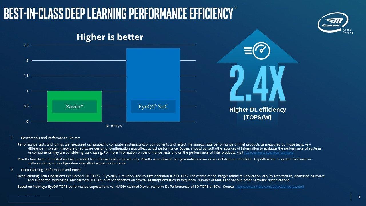 Leistungsvorsprung gegenüber Nvidia laut Intel