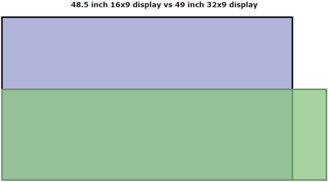 48,5 Zoll in 16:9 mit größerer Bildfläche als 49 Zoll in 32:9
