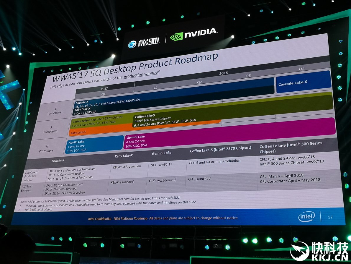 Intel-Roadmap mit Cascade Lake-X