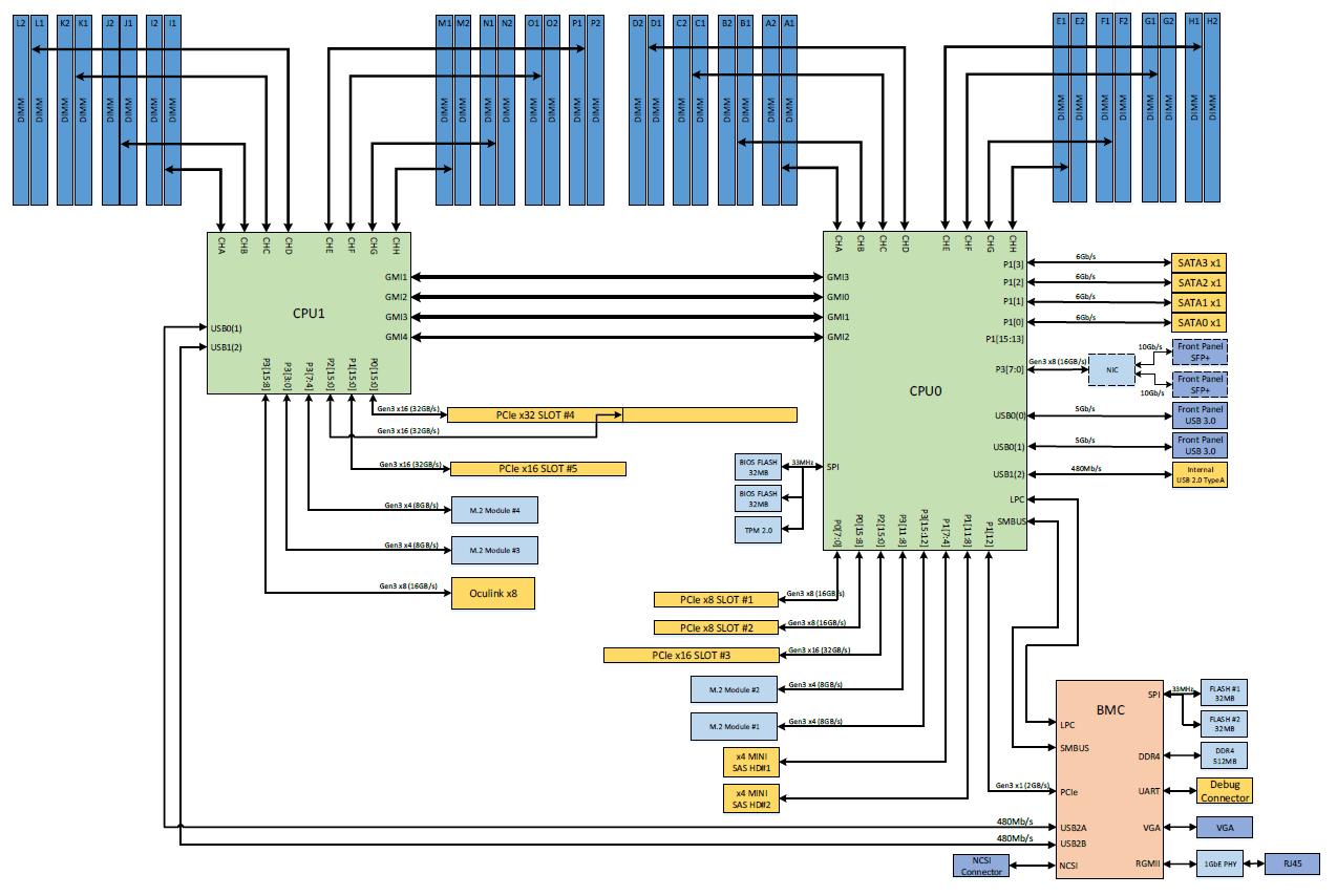 Blockdiagramm AMD Epyc Mainboard für Project Olympus