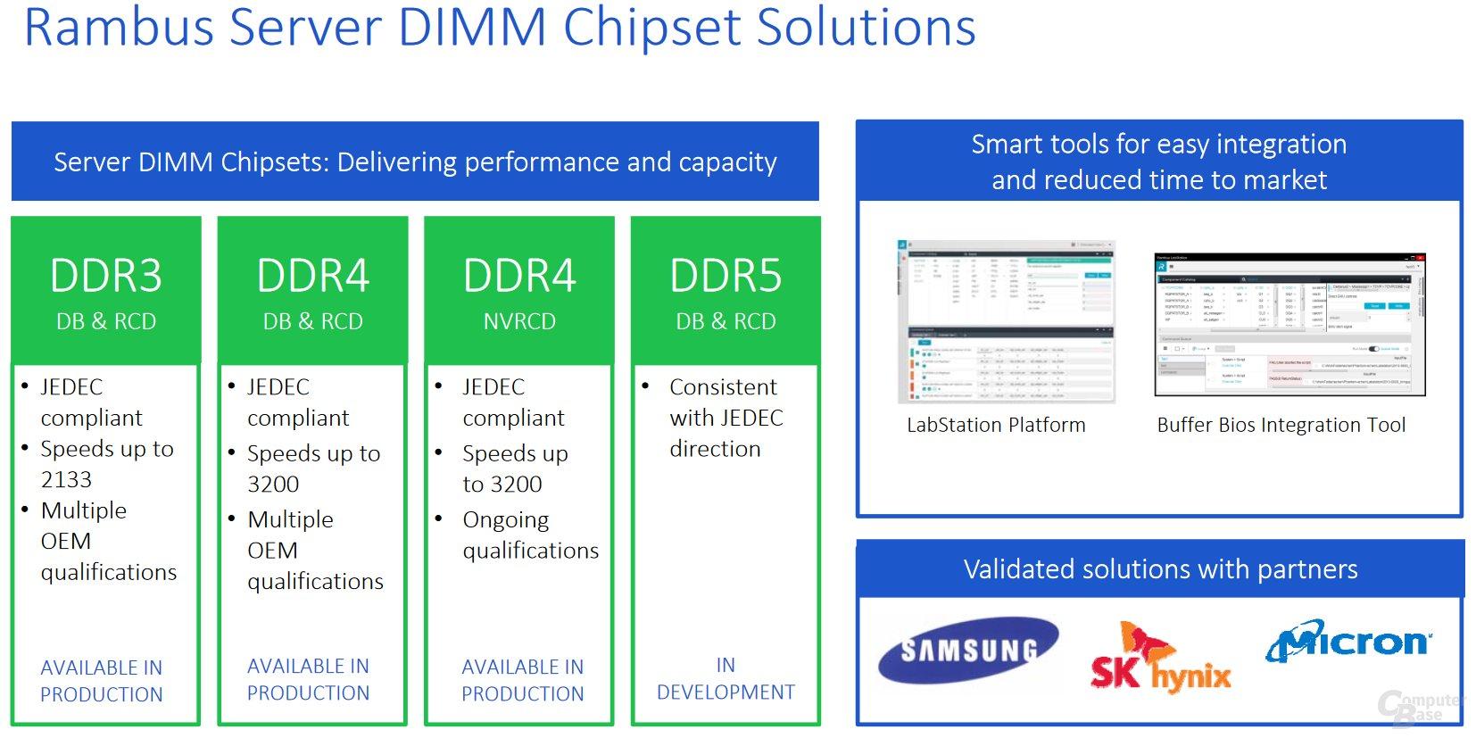 DIMM-Chipsets für Server