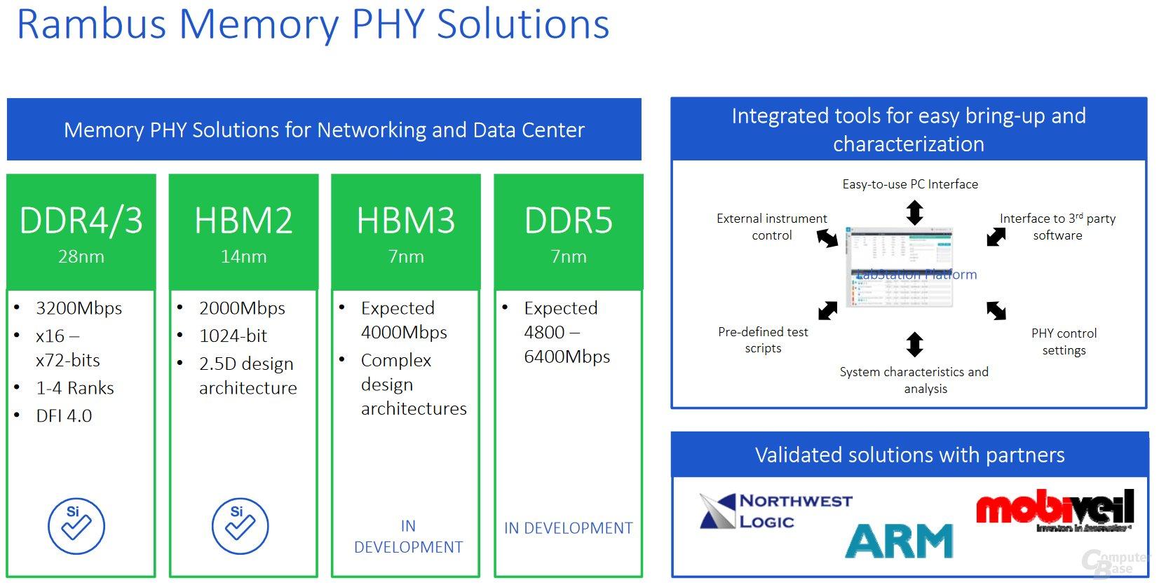 Rambus-PHY für HBM3 und DDR5