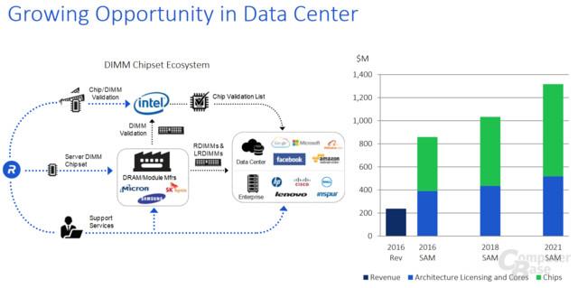 Wachstumsmarkt ist das Datacenter