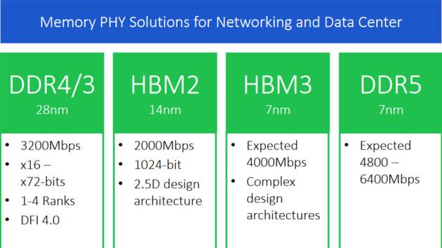 HBM3 und DDR5: Rambus will beim Next-Gen-Speicher mitmischen