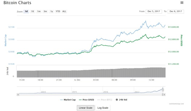 Bitcoin-Kurs knackt die 13.000 US-Dollar