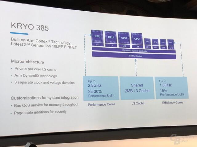Aufbau der Kryo 385 CPU