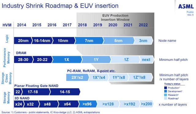 Roadmap für EUV-Nutzung