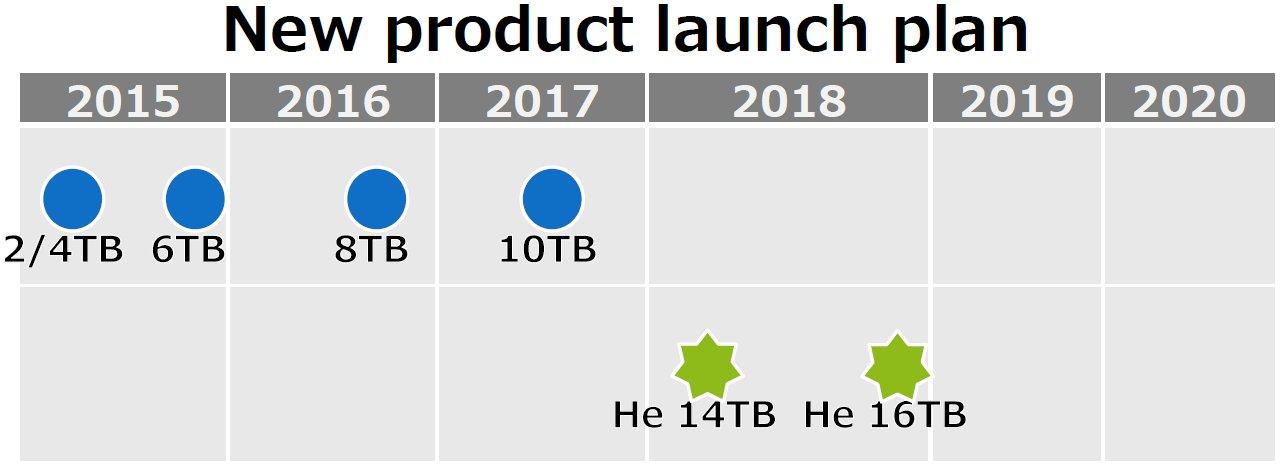Toshiba-Roadmap nennt 16-TB-HDD