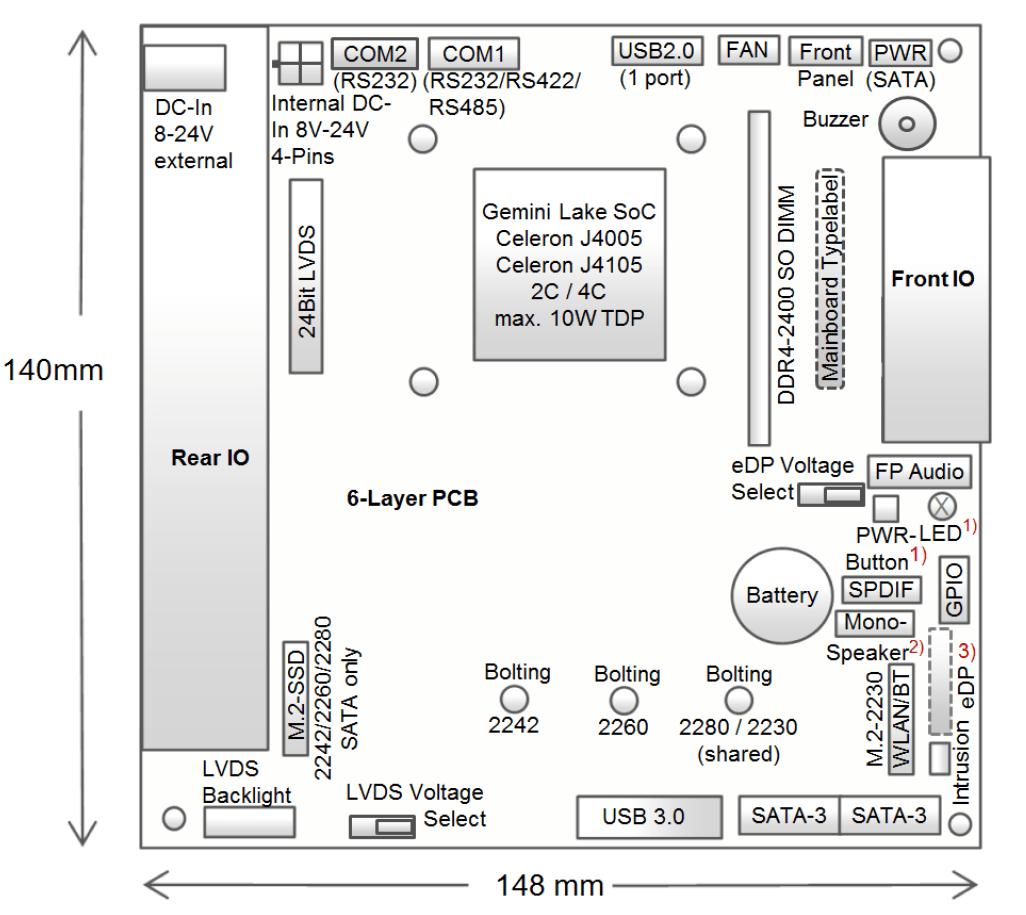 Fujitsu D3544-S als STX-Platine im Blockdiagramm