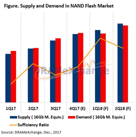Angebot und Nachfrage für NAND-Flash 2018 (Prognose)