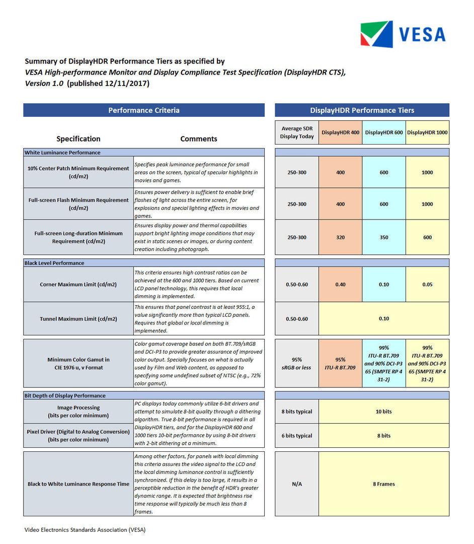 DisplayHDR-Spezifikationen im Vergleich
