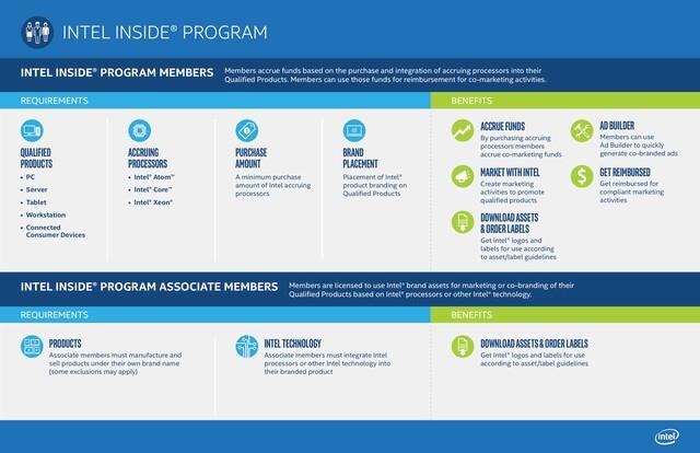 Überblick über das Intel-Inside-Programm