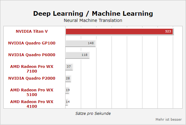 Deep Learning – Neural Machine Translation