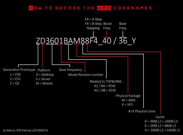 Die Bezeichnung der ersten Muster von Ryzen 1. Generation