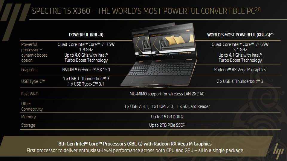"Mit Kaby Lake-G zum ""World's Most powerful Convertible PC"" – HP Spectre 15 x360"