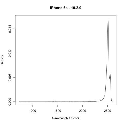 iPhone 6s - 10.2.0