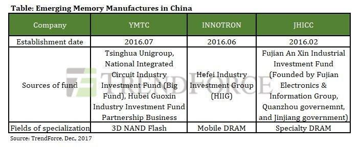 Neue Firmen in China für DRAM und Flash