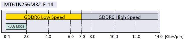 GDDR6-Micron-Speicherchips mit 14 Gbps