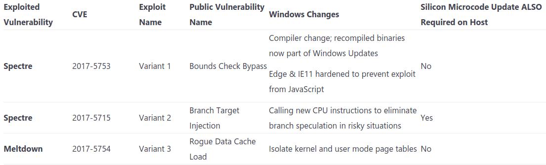 Meltdown und Spectre: Stand der Dinge für Windows-Nutzer