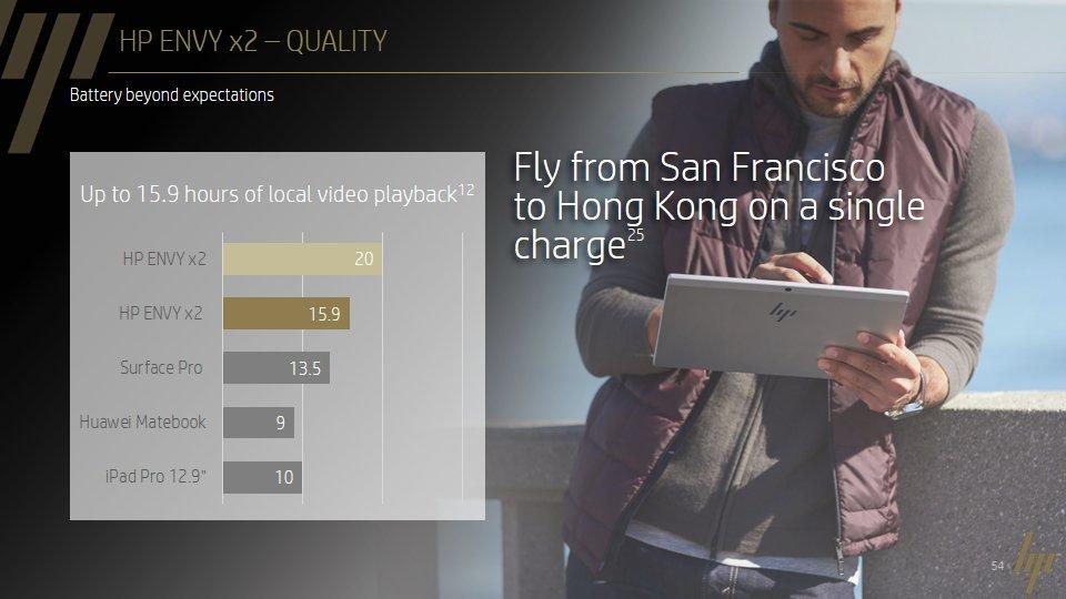 Akkulaufzeit für Offline-Video im Vergleich