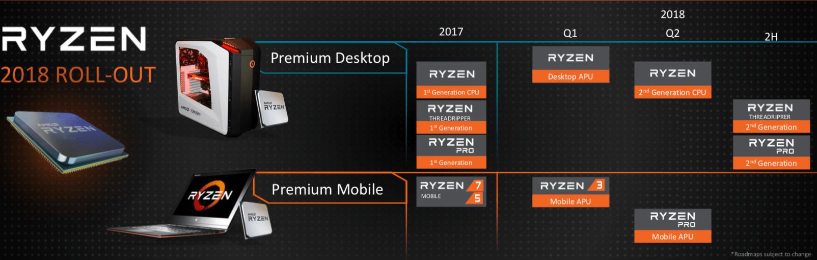 Ryzen-Roadmap für 2018