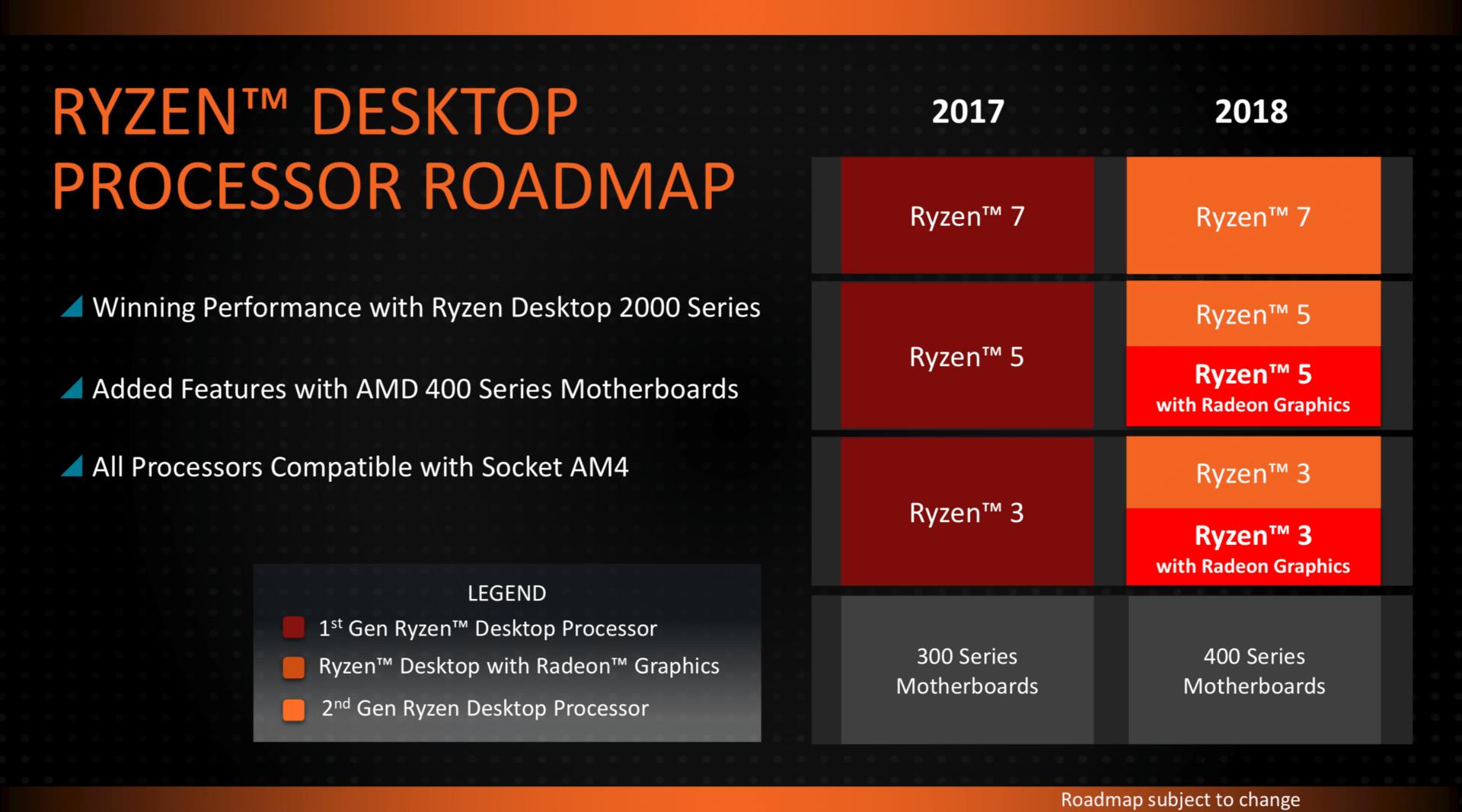 Die Updates der Ryzen-Plattform für 2018