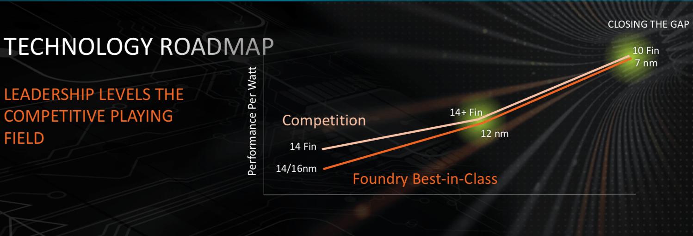 Die Lücke zu Intel soll geschlossen werden