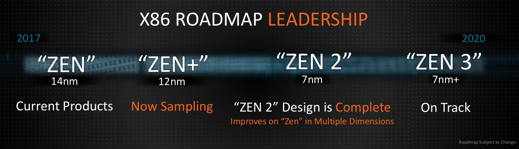 Zen-Roadmap
