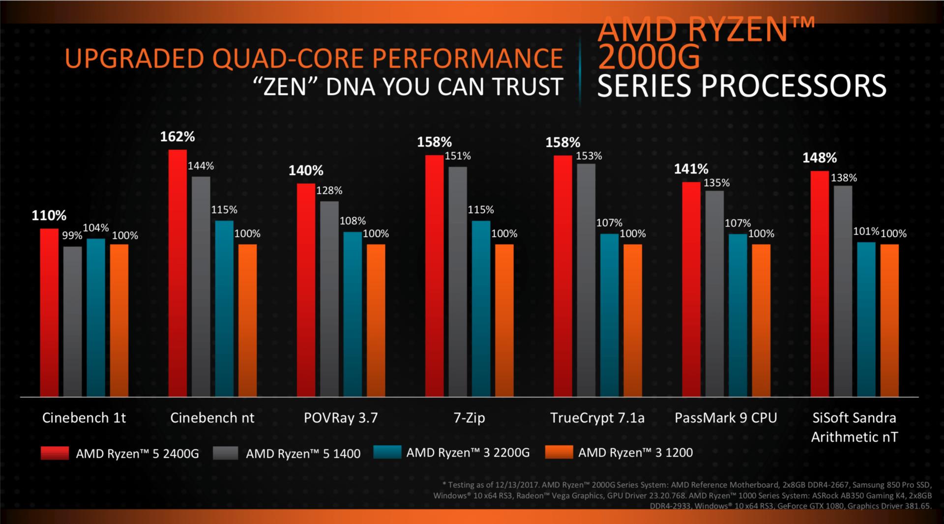 AMD Ryzen 2000 als APU für den Desktop