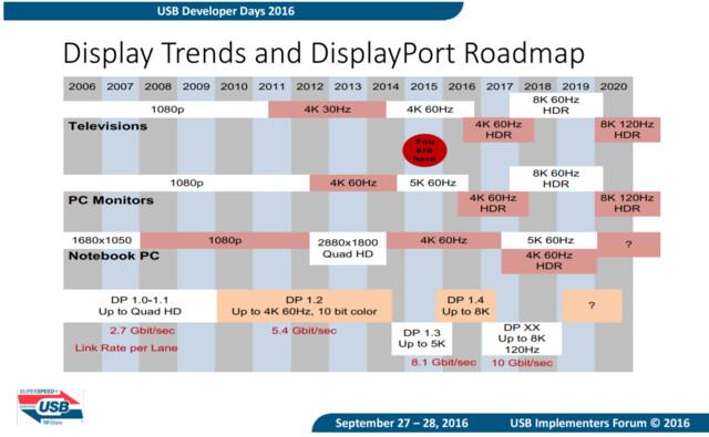 Alte DisplayPort-Roadmap aus dem Jahr 2015